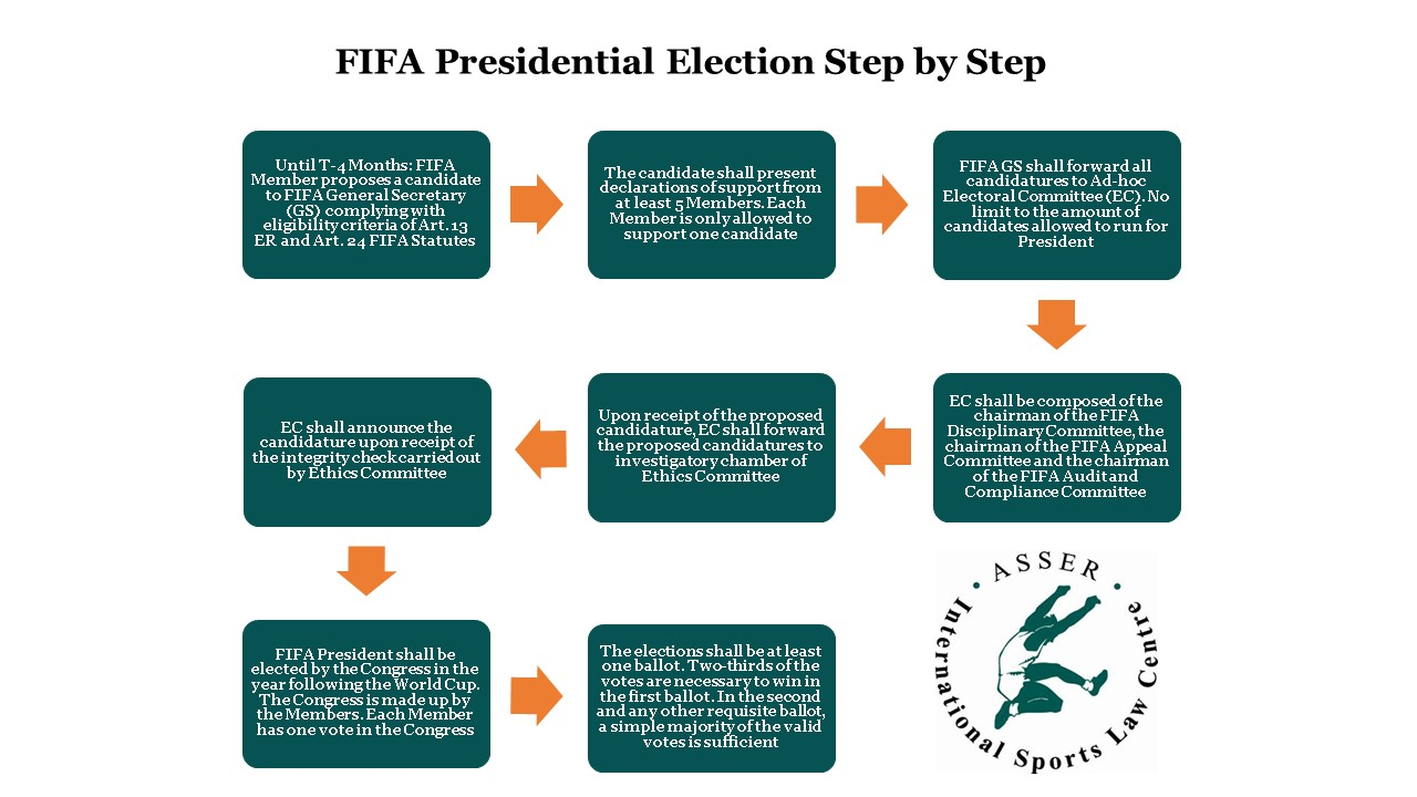 Election Process Flow Chart Diagram Rules Presidential Elections Asser International Sports Law Blog The Of